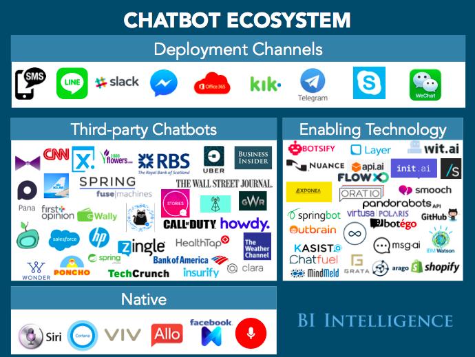 chatbot ecosystem