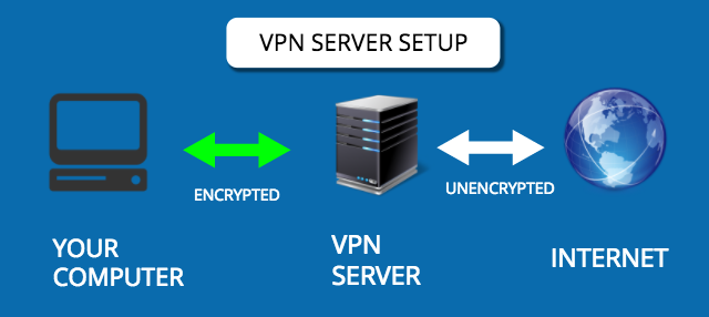 Best VPN setup for 2019