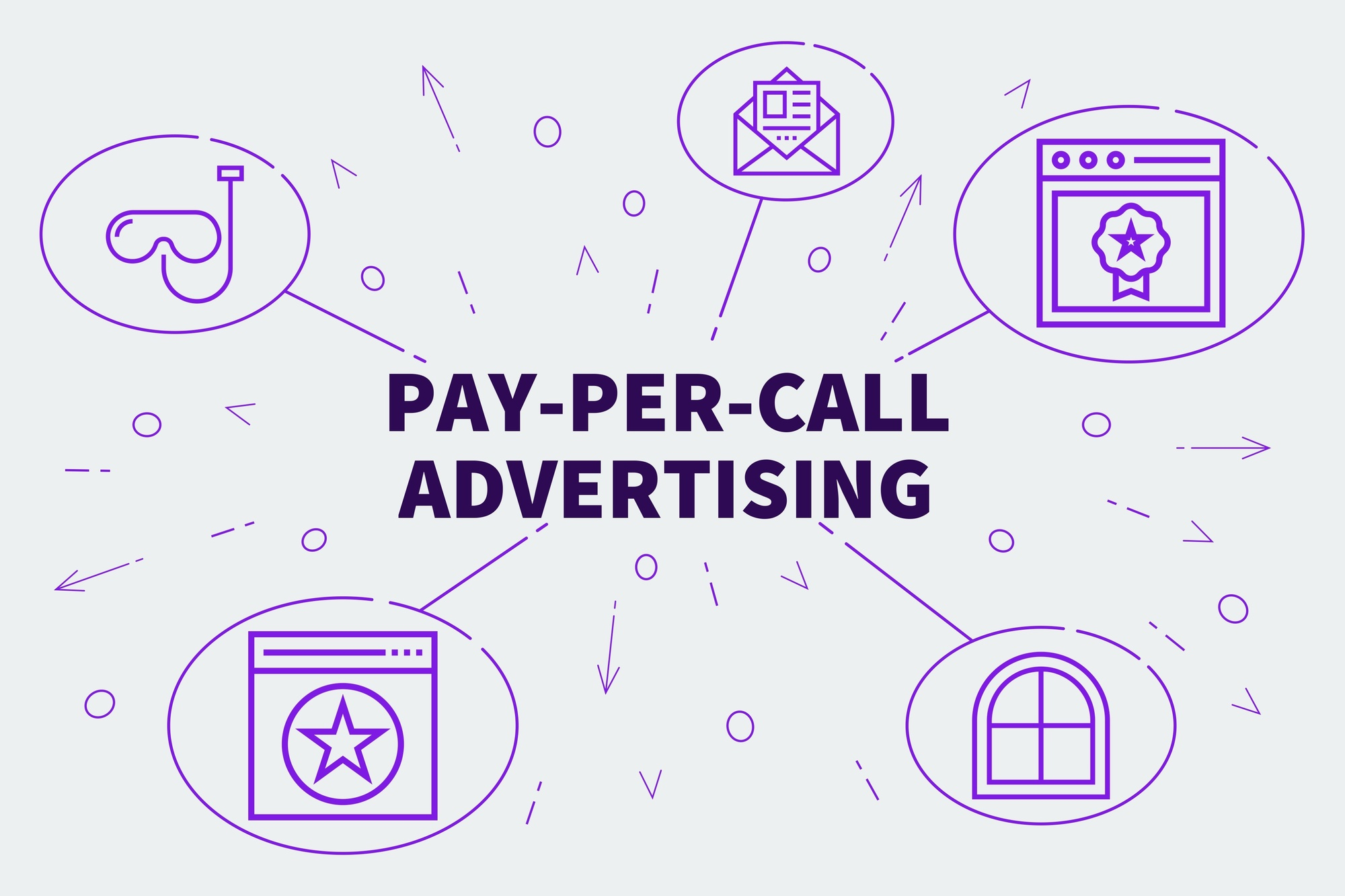Conceptual business illustration with the words pay-per-call advertising