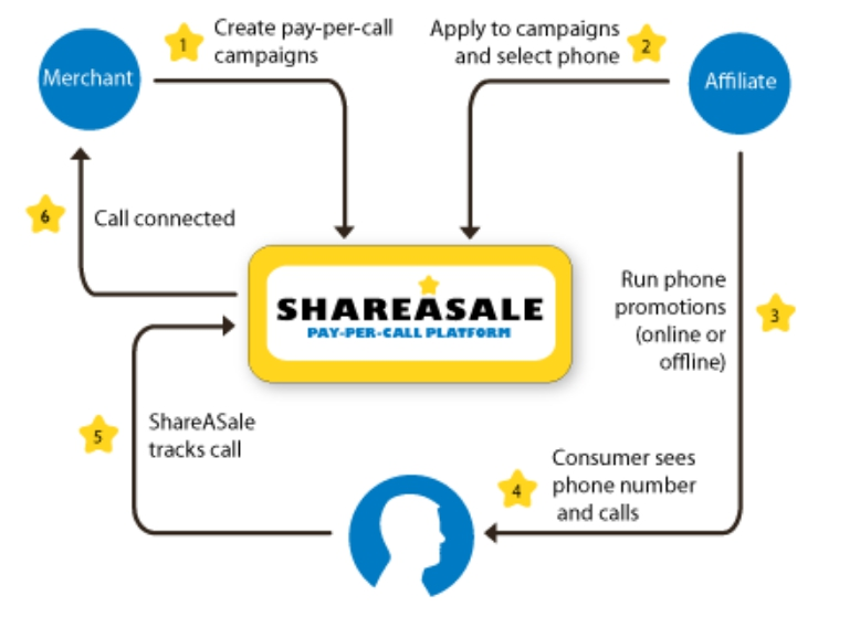 13 Top Pay Per Call Advertising Networks for Affiliate Marketers 9