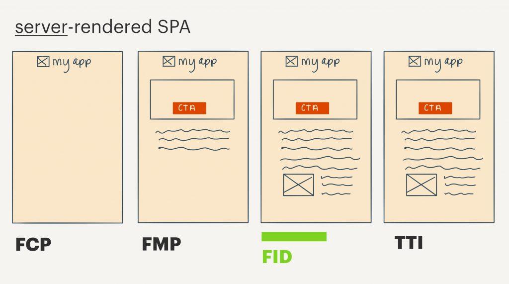 FID tweaking for WP speed opmization